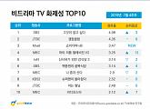 '그것이 알고 싶다' 7월 4주차 비드라마 부문 1위...고유정 사건 '충격'
