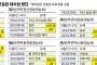 [그들의 세계, 지역농협] 관악농협, 투표권 가진 대의원 40% '박준식 라인'