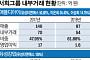 [중견기업 일감돋보기] 서희그룹, 자녀 지분 회사에 내부일감 올인