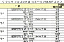분양가 상한제 택지비 산정기준 객관화…감정원 적정성 검토