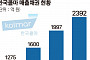 [상장사 재무분석] 한국콜마, 쌓여가는 매출채권에 꽉 막힌 현금
