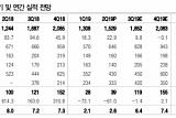 에스엠, 하반기 본업 실적 개선 기대 '매수'-DB금융
