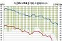 CRS 5년 금리 장중 마이너스, 금융위기후 처음..글로벌 금리하락 편승