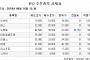[장외시황] '장외거래 마지막 날' 나노브릭, 1만9000원 마감