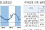 최근 글로벌 제조업생산 부진, 2015년 중국경기 둔화기의 1.5배