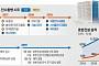 [호남 건설 '빅3'] '시평 톱10' 호반건설, 호남 맹주로…M&A 시장선 '양치기 소년'