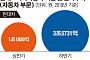 현대ㆍ기아차 하반기 설비투자 3배 늘어난 5조7143억 원