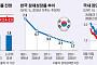 성장률·수출·제조업 경기 하강 국면…한국 경제 곳곳서 '경고음'
