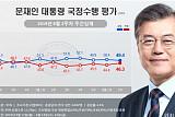 文대통령 국정지지도 49.4%…부정평가 46.3%