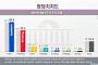 민주당 지지율 40.6%로 반등…한국당 29.4%