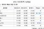 [장외시황] 캐리소프트 1만6750원(2.90%↓)ㆍ메드팩토 4만원(2.44%↓) 마감