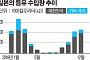 한국 내친 일본, '난방대란' 오나