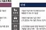 [김준형의 오토 인사이드] 기름값 걱정 끝!… LPG車 시장 '가속 페달'