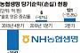 [단독] 농협생명, 올 환헤지 손실 2000억 '비상'