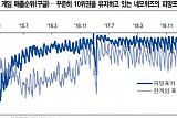 네오위즈, 애플 앱스토어 성인인증 도입 최대 수혜 '매수'-NH투자