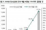 효성첨단소재, 정부 소재 국산화 정책 효과 기대 '목표가↑'-하나금융