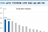 """""""미중 무역분쟁 영향…한국 경제 경쟁력↑""""-유안타증권"""