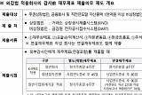 증선위, 감사 前 재무제표 제출의무 위반 39개사 제재