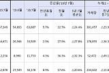강남4구 주택매매량 5개월째 증가…전월 대비 2배 '육박'