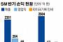 SM, 이수만 개인회사에 인세 61억 지불…전체 영업익 육박
