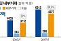 [중견그룹 일감돋보기] 금강주택, 내부거래 90% 육박…승계 지렛대 활용