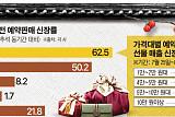 추석선물 사전 예약판매는 대형마트 '판정승'