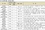 [8월 금통위 폴] ① 채권전문가 13명중 11명 10월 인하..정책여력 부족