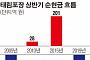 [상장사 재무분석] 태림포장, 상반기 현금흐름  '마이너스'… 14년 만에 최저