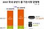 상반기 국내 가전시장 규모 8조 넘어…전년 대비 5% 상승