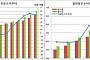 [종합] 정부만 배불렀다…작년 정부흑자규모 53.6조 GDP대비 2.8% '역대최대'