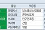 신라젠 꺾였지만…헬릭스미스·메지온·한올 임상 3상 공개 임박