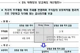 [종합] 금융위, '5%룰' 완화해 기관투자자 주주활동 지원