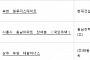 아파트투유, '부천 일루미스테이트'·'시흥시 동남아파트 잔여분(국민주택)' 등 청약 당첨자 발표