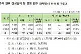 한국공항공사, 추석 연휴대비 14개 공항 '특별교통대책본부'운영
