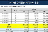 인천공항, 추석연휴 일평균 여객 18만 1233 명 예측