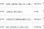 아파트투유, '서울 녹번역 e편한세상 캐슬 2차'·'남양주 e편한세상 평내' 등 청약 당첨자 발표