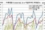 '다시 켜진 가계부채 경고등' 8월 은행 가계대출 7.4조 급증