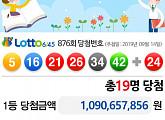 제876회 로또당첨번호 발표...'10억 9000만원' 1등 19명+더블 당첨有
