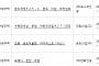 아파트투유, '인천 송도국제F25-1 송도 더샵 프라임뷰'·'파주 e편한세상 운정 어반프라임A27' 등 청약 당첨자 발표