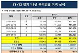 인천공항, 추석연휴 일평균 여객 17만 9,415 명 이용