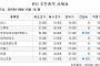[장외시황] 캐리소프트 1만3700원(2.14%↓)ㆍ크래프톤(1.3%↑) 마감
