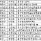 [오늘의 청약일정] 인천 송도 '더샵 센트럴파크 3차' 당첨자 발표 등