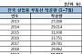 전국 상업용 부동산 착공량 2만7702동…6년만에 최저