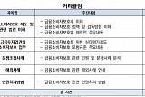 금융투자협회, '금융소비자 보호' 과정 개설