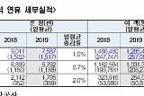 추석 연휴 전국 14개 공항 128만 5천명 이용