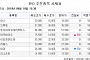 [장외시황] 신테카바이오 1만5000원(3.45%↑)ㆍ제테마 3만4500원(1.43%↓) 마감