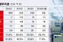 [상장사 재무분석] 나무가, 부채비율 500% 넘겨…실적 악화ㆍ차입금 증가 '이중고'