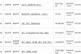 아파트투유, '부산 외진가 센트럴타워'·'대전 유성 대광로제비앙' 등 청약 당첨자 발표