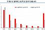중국 5G 조기 상용화, 국내 수혜주는?