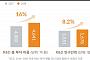 지난해 글로벌 제약사 국내 R&D 투자 4700억 원…16% 증가
